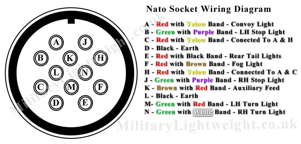 nato socket wiring diagram the military lightweight club